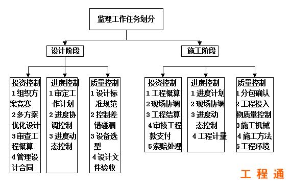2, 职能制监理组织 3, 直线职能制监理组织 4, 矩阵制监理组织