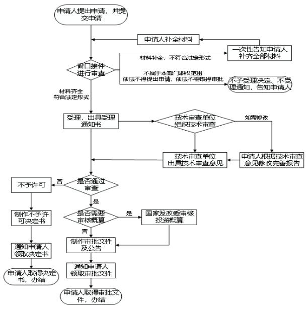 初设流程图