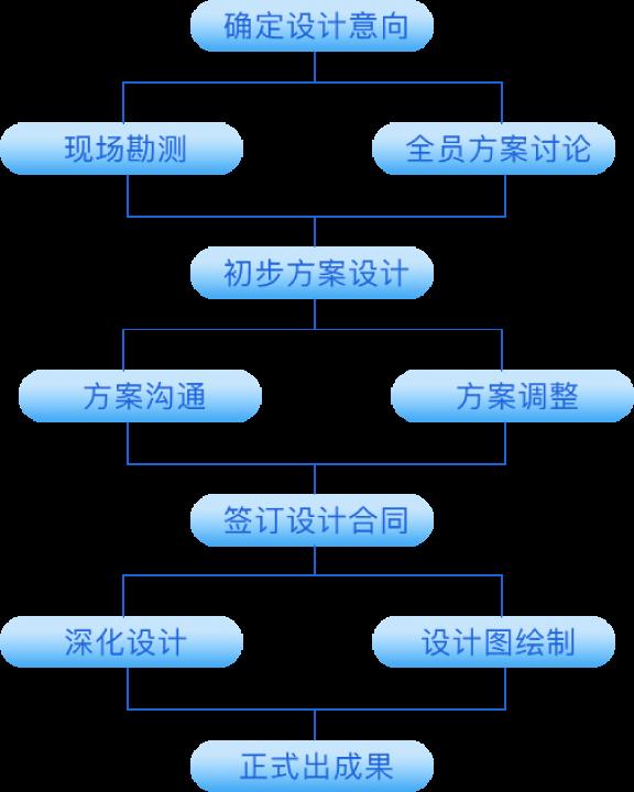 规划设计服务流程